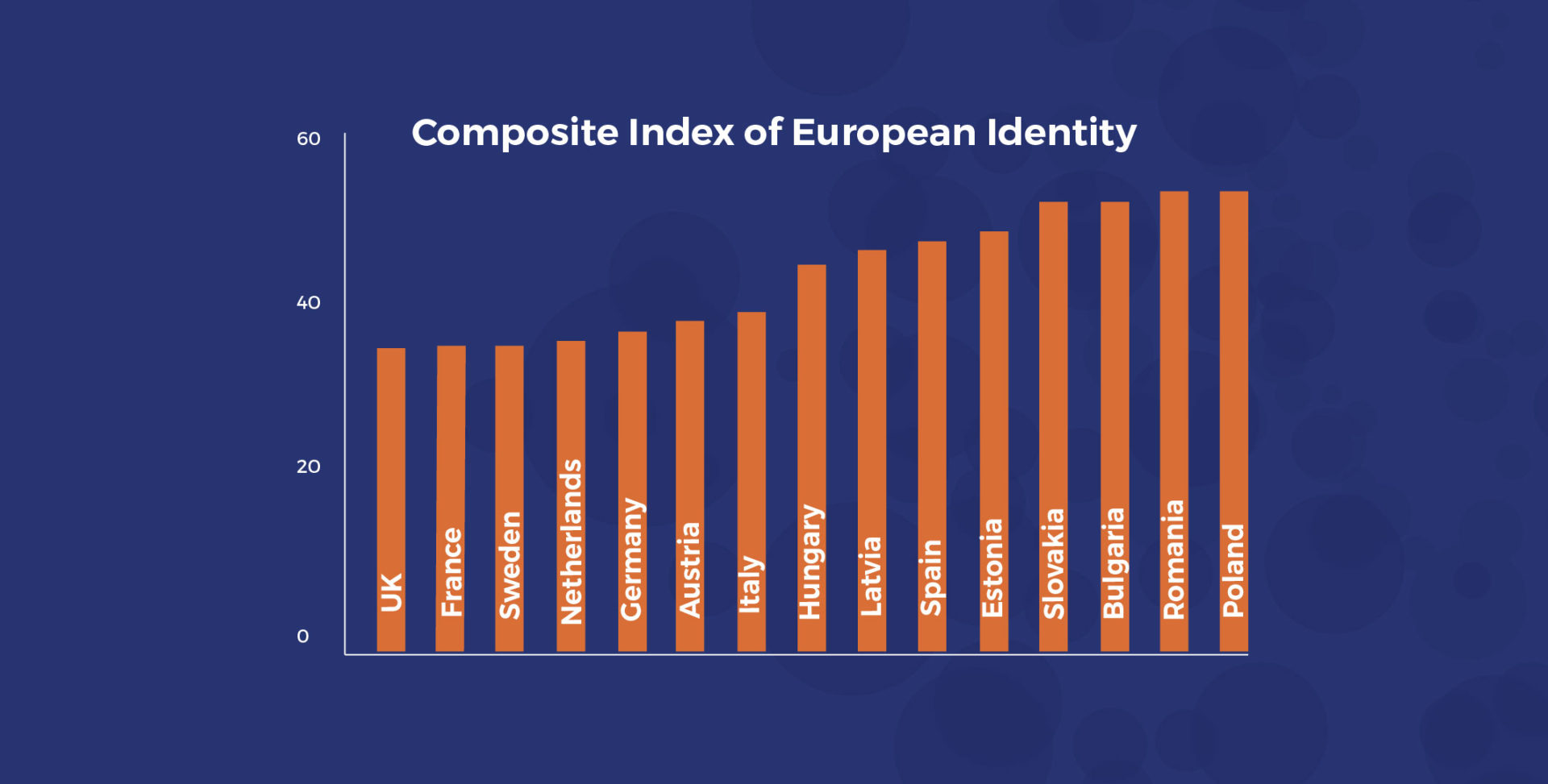 How to measure European Identity?